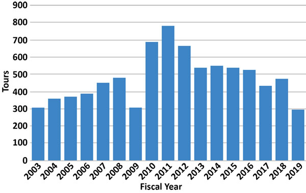 Graph Showing NIF Tours by Year