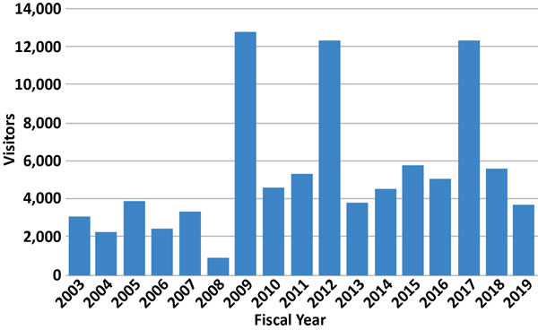 Graph Showing NIF Visitors by Year