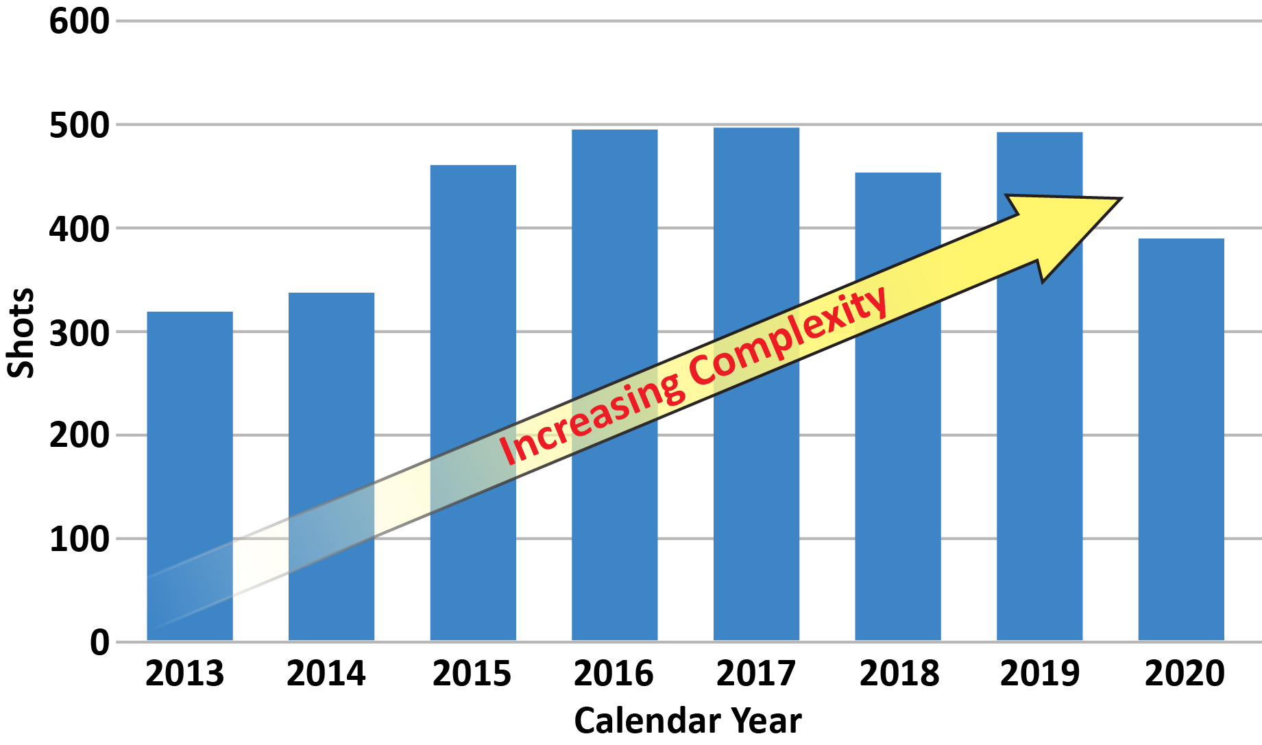Graph Showing NIF Target Production Increase by Year