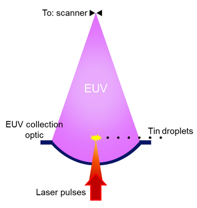 Diagram of the EUV Process