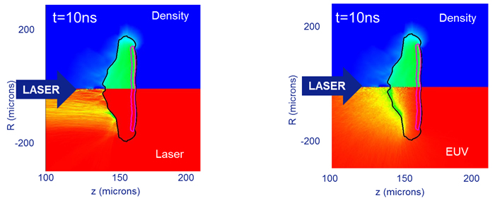 Simulations of Laser Rays Interacting with Targets
