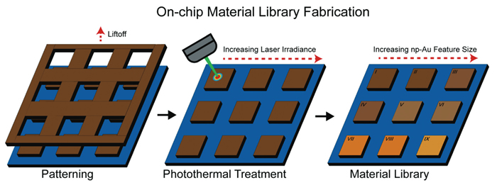 Illustrations of Nanoscale Fabrication