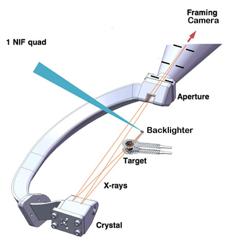 Diagram of the Crystal Backlighter Imager
