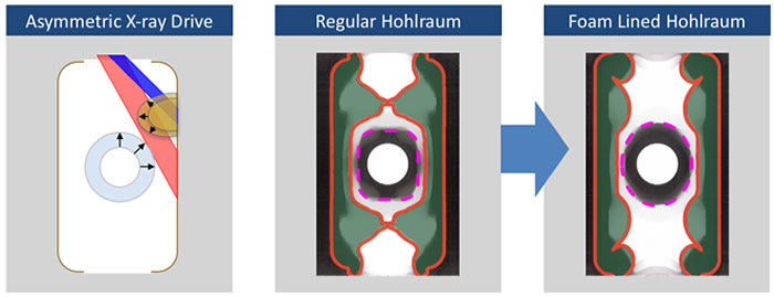 Comparison of Regular and Foam-Lined Hohlraums