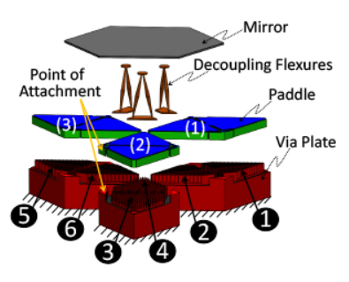 Diagram of a Micromirror and Actuating Devices