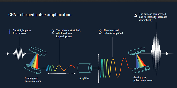 Chirped Pulse Amplification Schematic