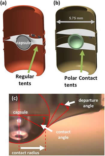 Diagram of Standard and Polar Contact Tents