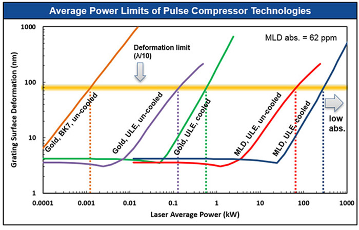 Graphic Showing Average-Power Limits of Grating Technologies