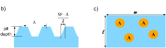 Graphic showing the surface cross-section of the sloping function