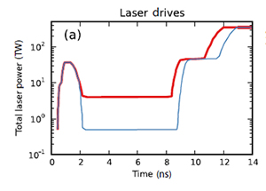 Comparison of High-Foot and High-Picket Laser Drives