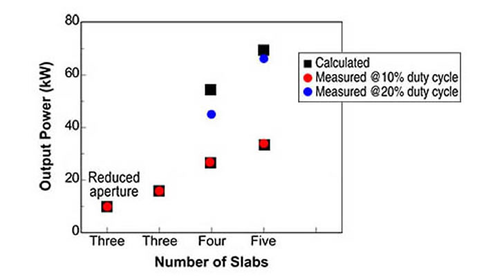 Graph of SSHCL Model Calculations and Measured Results