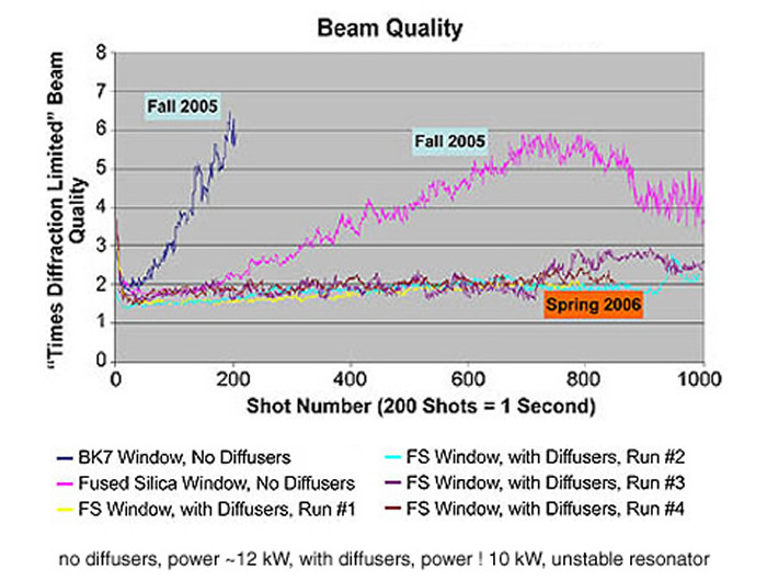 Beam Quality Graph