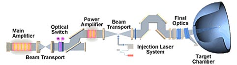 Diagram of NIF Beamline