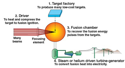 Laser Pulse Energy Pulses of Fusion Energy